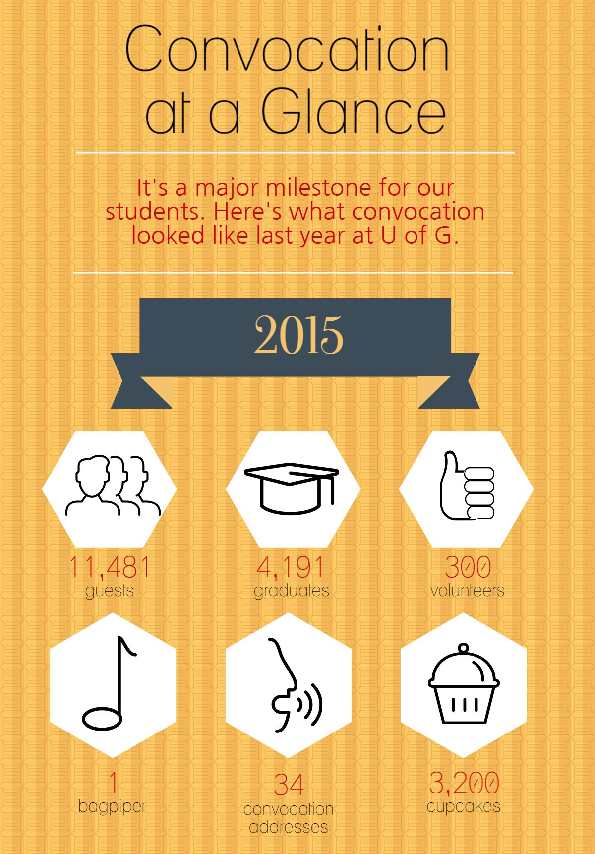 Convocation infographic