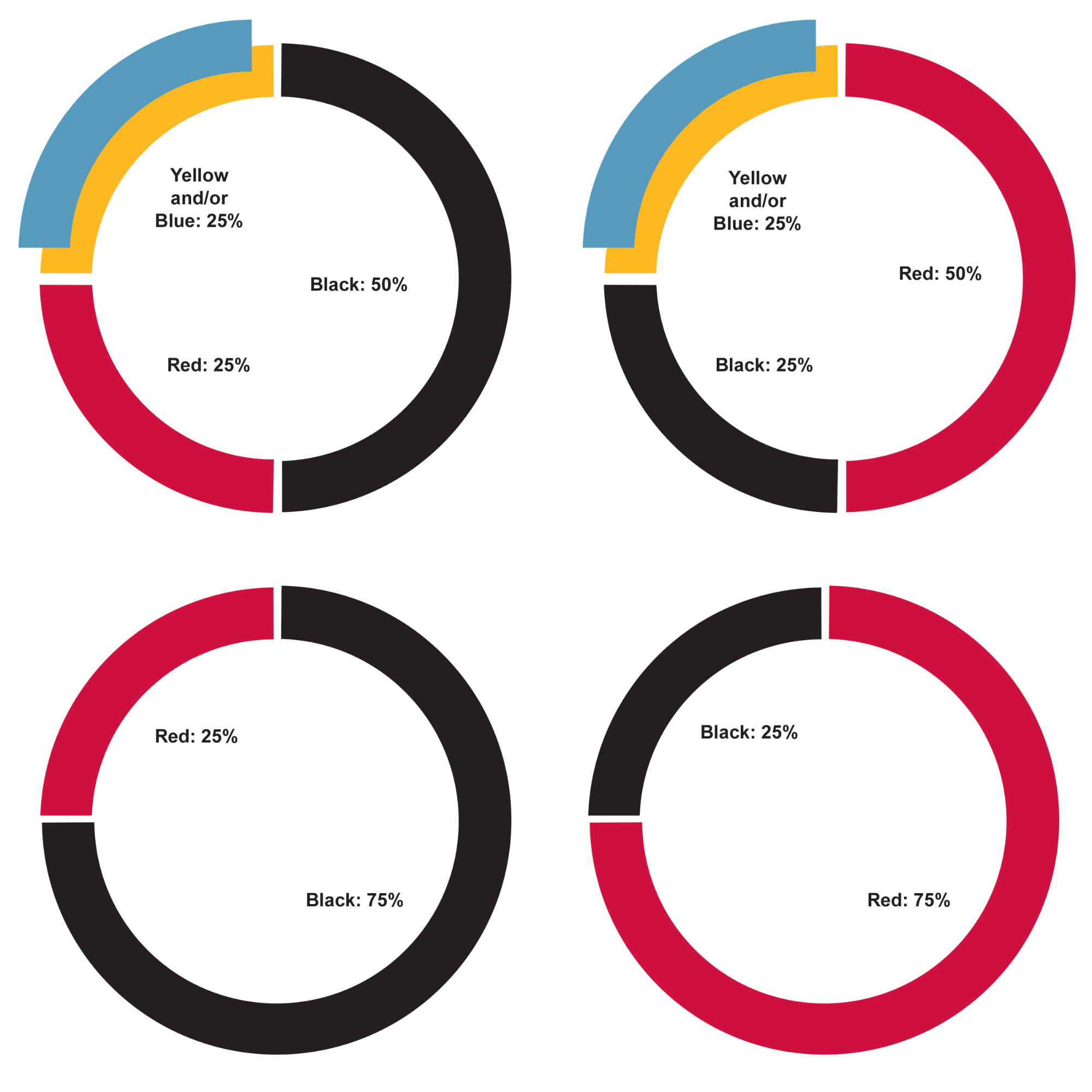 Four graphs showing percentages of colour to be used in design