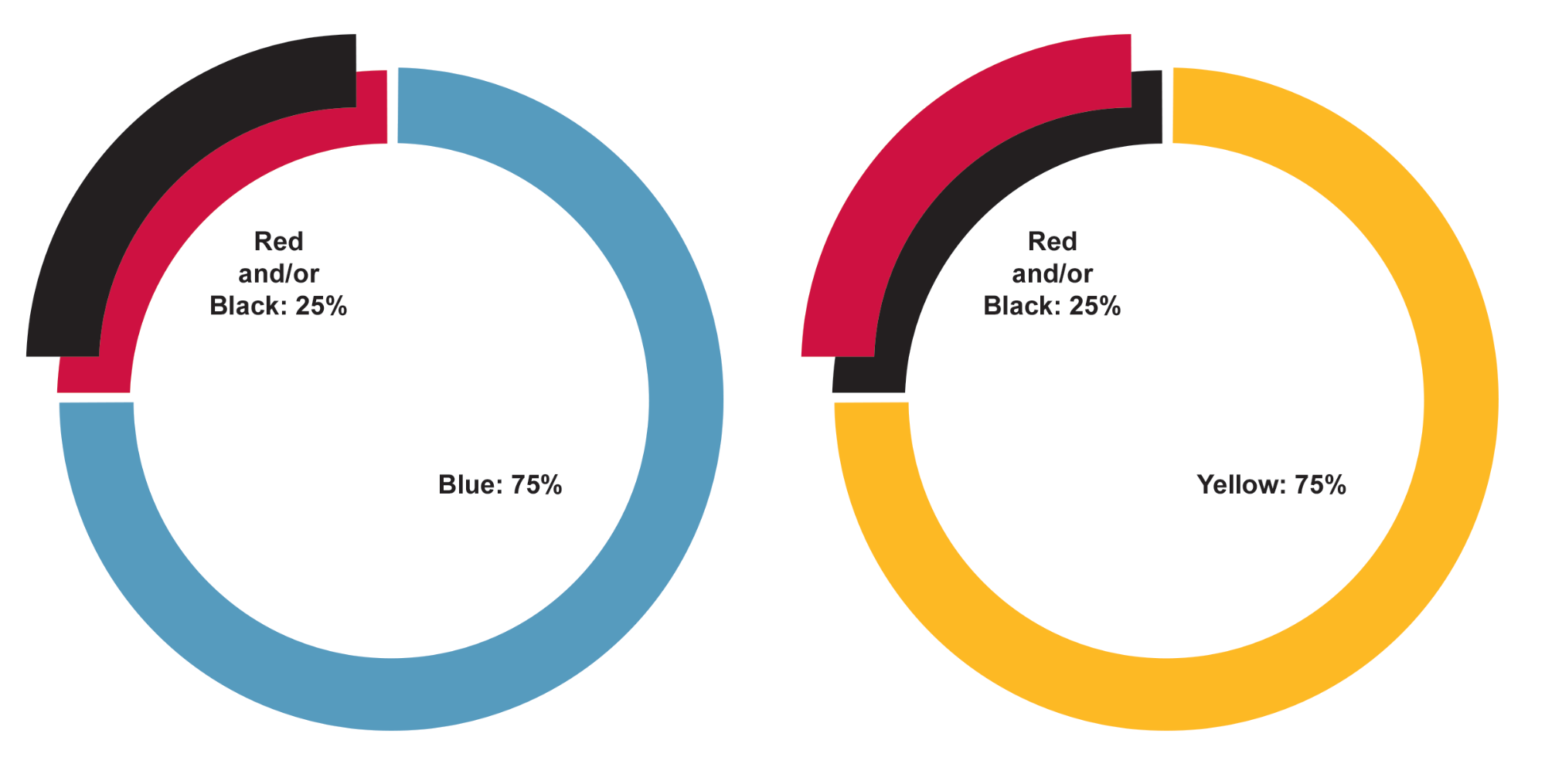 Two graphs showing colour percentages for colours in design