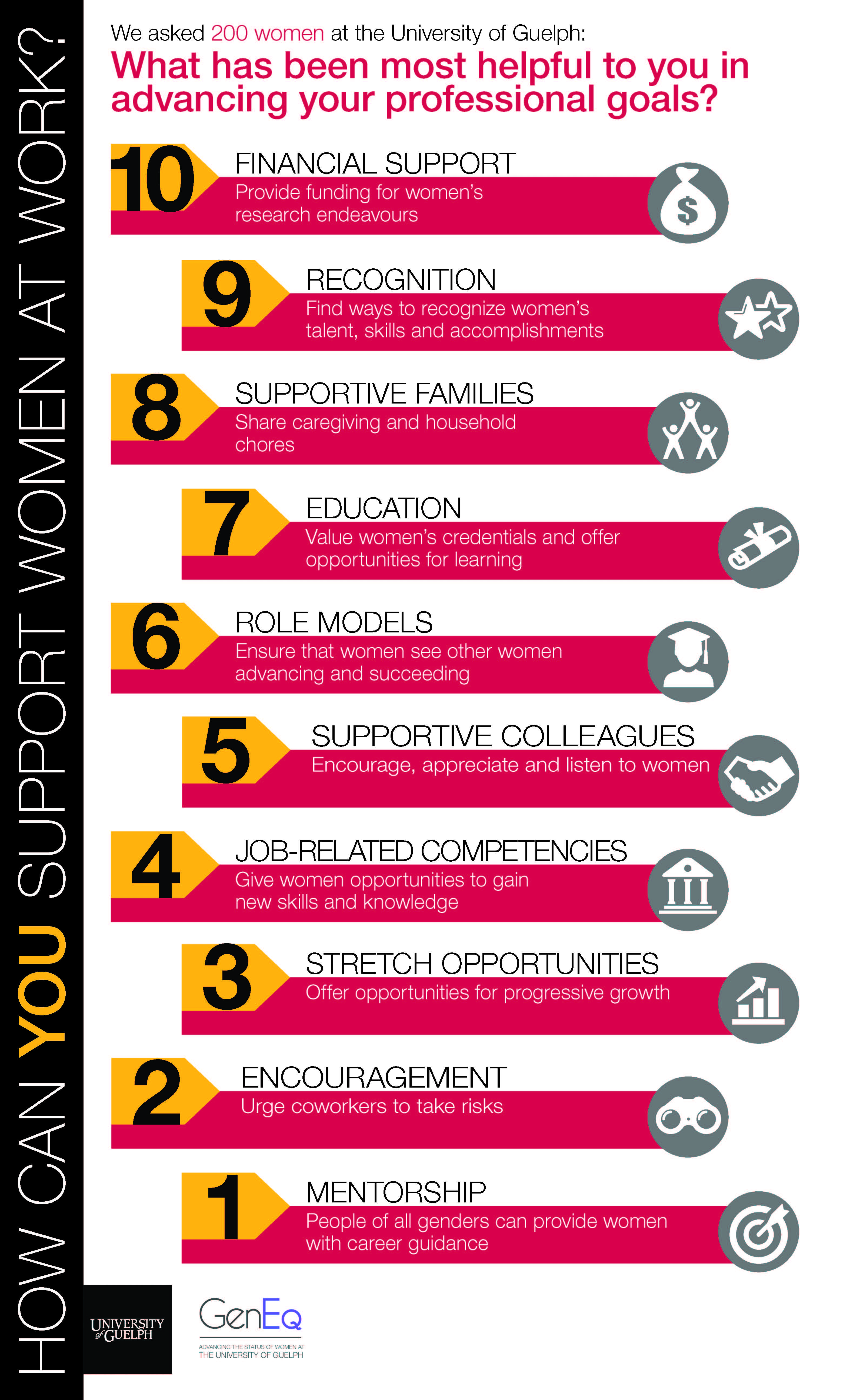Infographic on supporting women at work