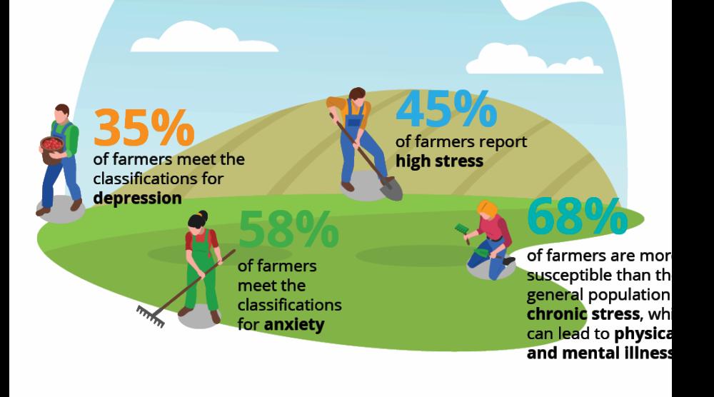 A graphic shows statistics on farmer mental health